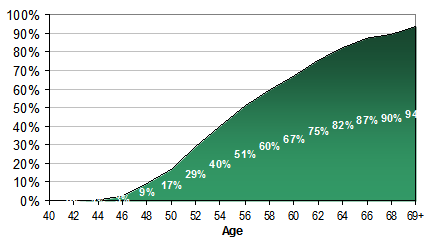 cash by age